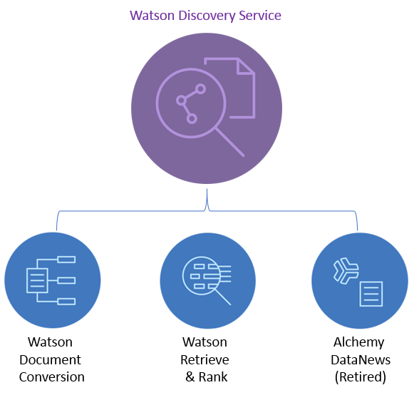 Watson Discovery Consolidates Retrieve and Rank and Document Conversion