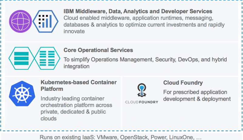 IBM Cloud Private Overview