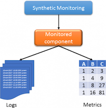 Types of monitoring