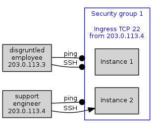 Fig 2. A security group configured to allow incoming SSH connections (TCP port 22) from a particular IP address.