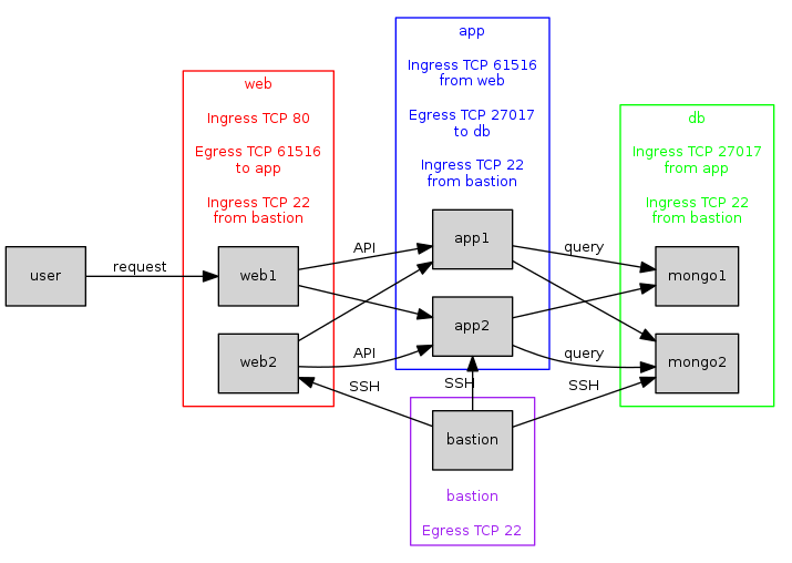 Fig 7. Adding a bastion server with SSH access to all other instances.