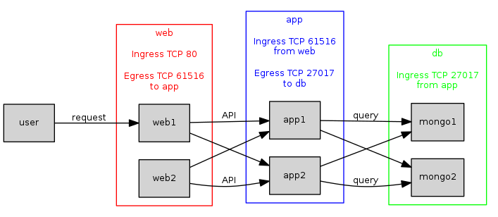 Fig 6. A traditional three-tier application using remote security groups.