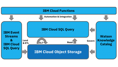 IBM Cloud SQL Query Archives - Archive of the IBM Cloud Blog