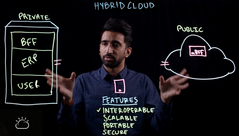 Hybrid cloud provides interoperability between public cloud and private cloud