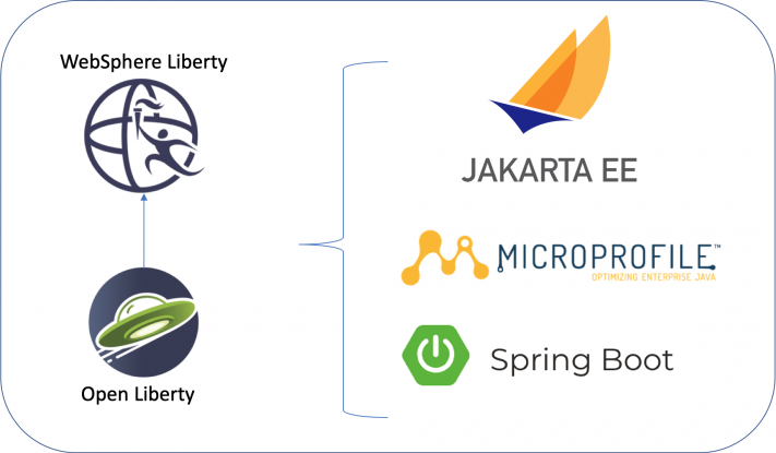 Deploy WebSphere Liberty on Cloud Foundry or Kubernetes Environments