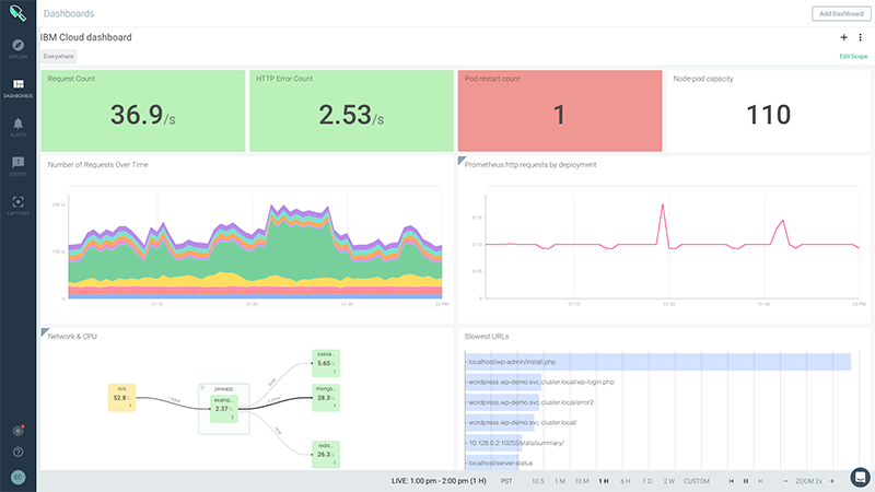 IBM Cloud Monitoring with Sysdig dashboard