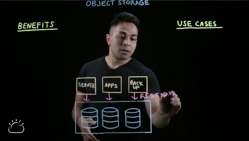 Object storage and REST APIs