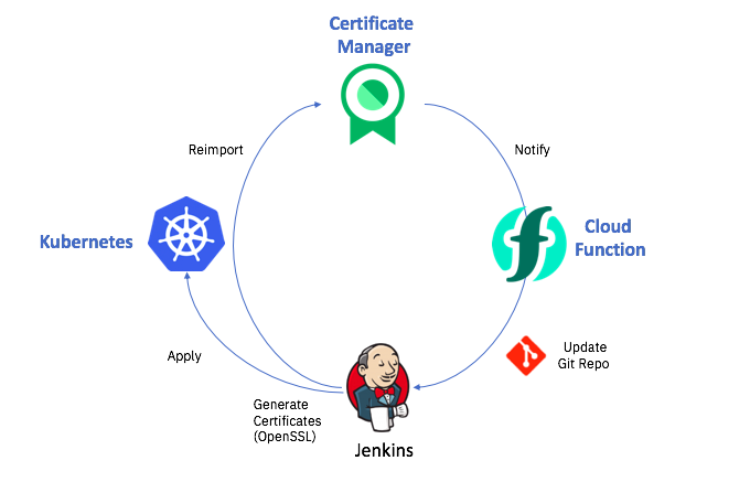 certificate rotation flow
