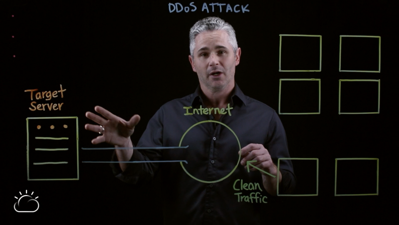 Definition of a DDoS attack