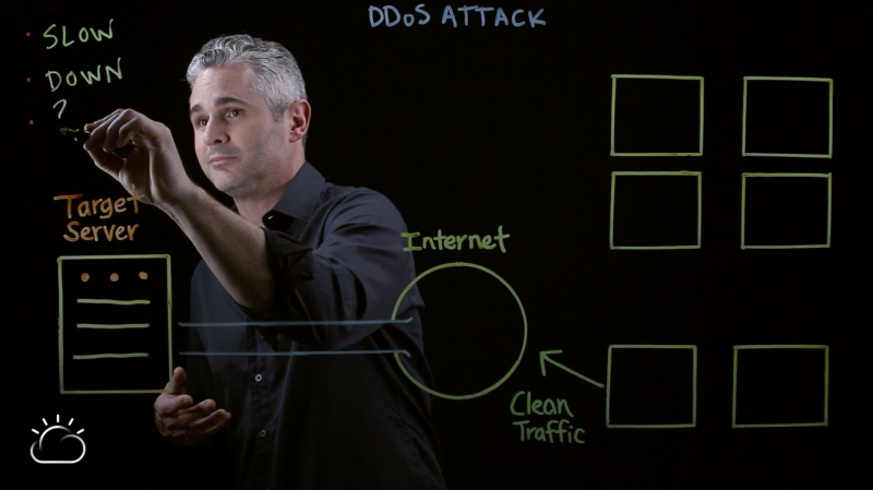 Effects of a DDoS attack