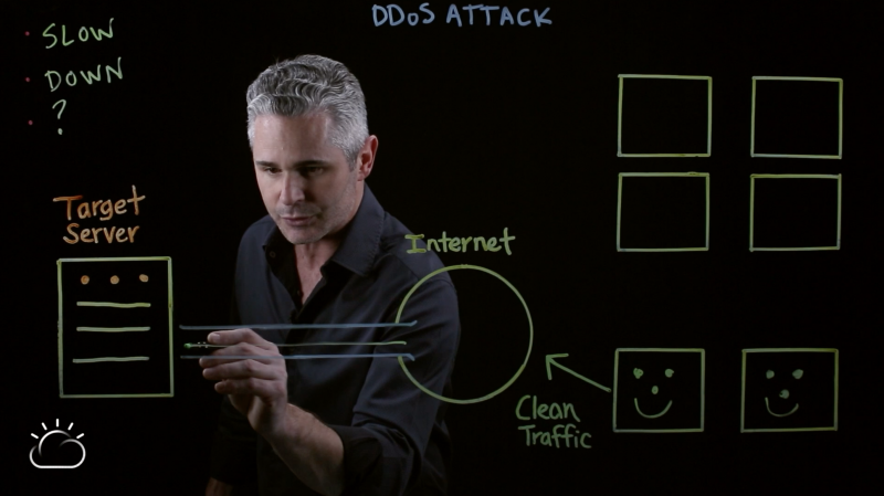 Normal user traffic flow before a DDoS attack