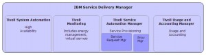 IBM Service Delivery Manager software