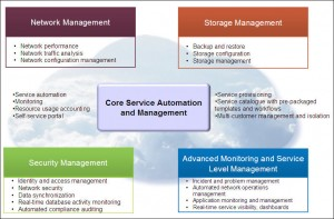 Integrated Service Management for Cloud