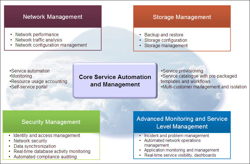 cloud services management Integrated service management for cloud: The heart of the IBM ...