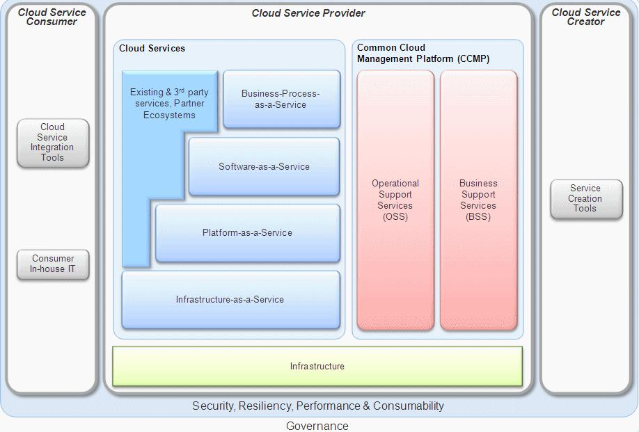 itil and cloud series nist and ibm cloud reference architecture