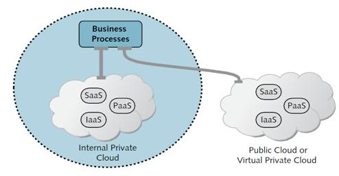 Business Process as a Service (BPaaS) delivered from the cloud - Cloud  computing news