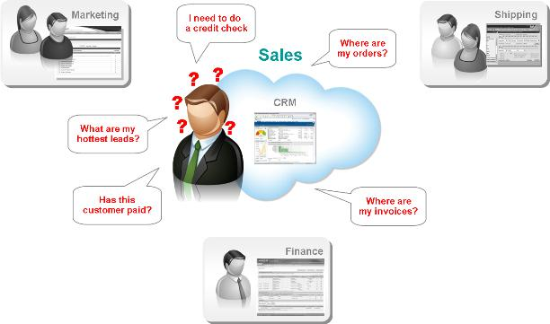 how does salesforce com use cloud computing There is no doubt that facebook today has become a typical example of how a small start-up can grow into a household brand however, few realize that cloud computing.