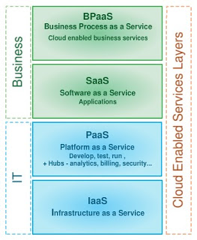 ISVs going beyond SaaS