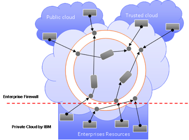 types of private clouds