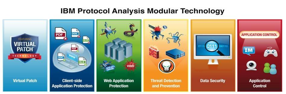 ibm protocol analysis modular technology