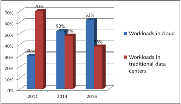 workload distribution in cloud and traditional data centers