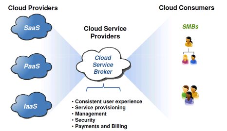 aggregation of cloud services