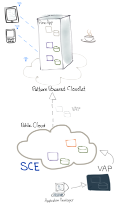 pattern powered cloudlet
