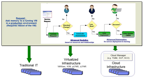 ITIL-cloud-infrastructure