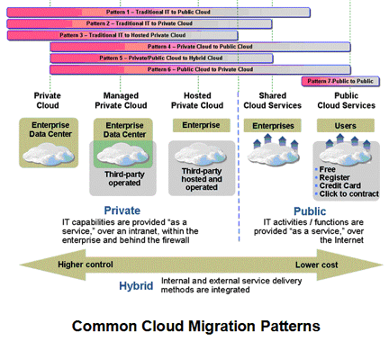 the seven patterns of cloud migration - cloud computing news