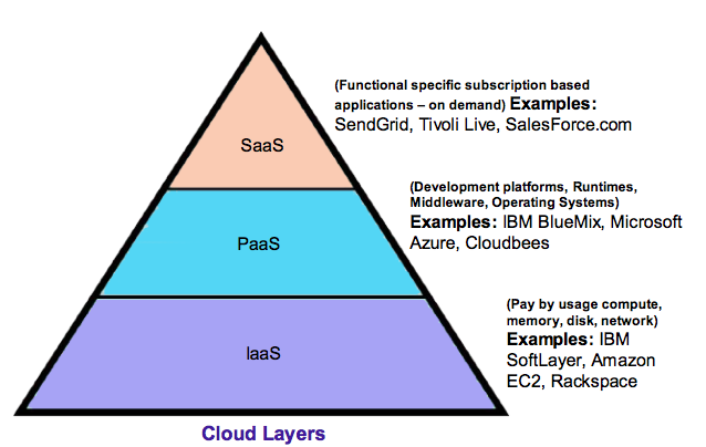 Cloud-layers-PaaS Examples Of Ibm Platforms on rational software development, cloud integration, cloud management, openpages grc, softlayer biginsights, lsf basic configuration administration ppt,