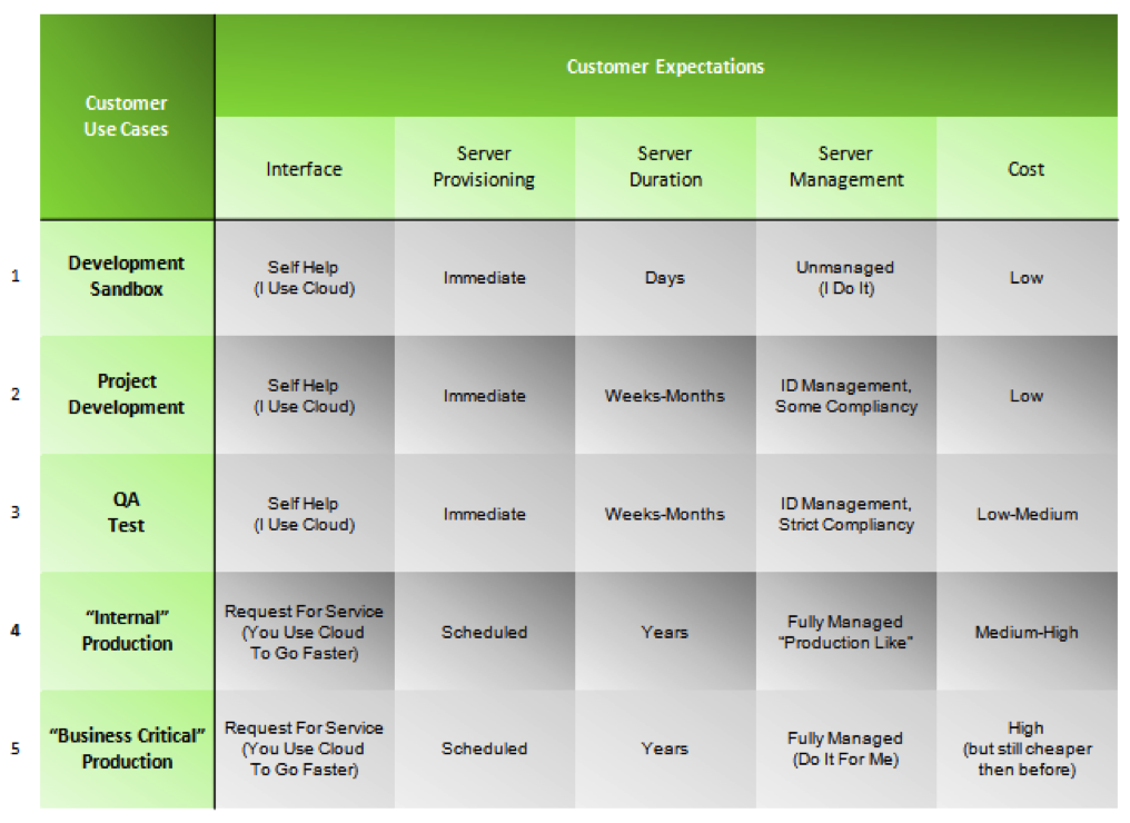 Customer Use Cases