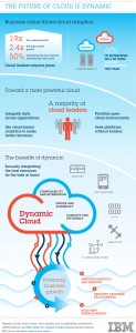 Hybrid cloud infographic