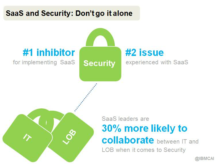 SaaS and Security