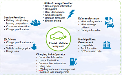 Making eMotion green: An IBM SmartCloud platform for electric cars - Cloud computing news