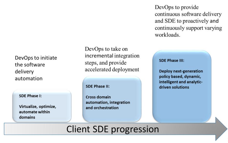 Client SDE Progression
