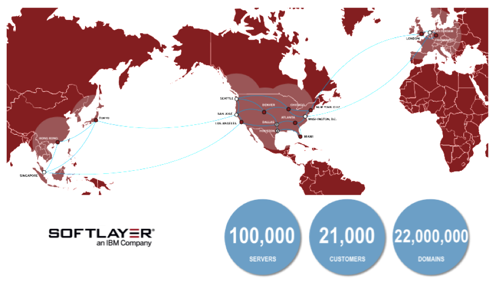 SoftLayer infrastructure