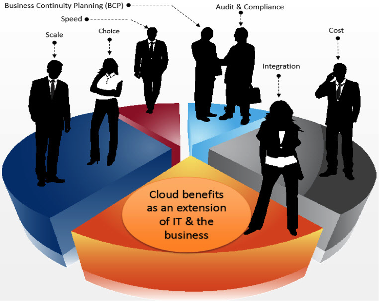 What are the benefits of cloud computing