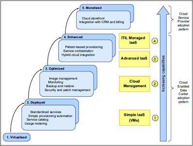 macropatterns mapped to cloud enabled data center