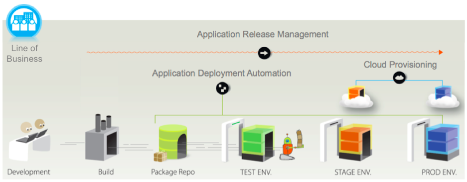Application release management