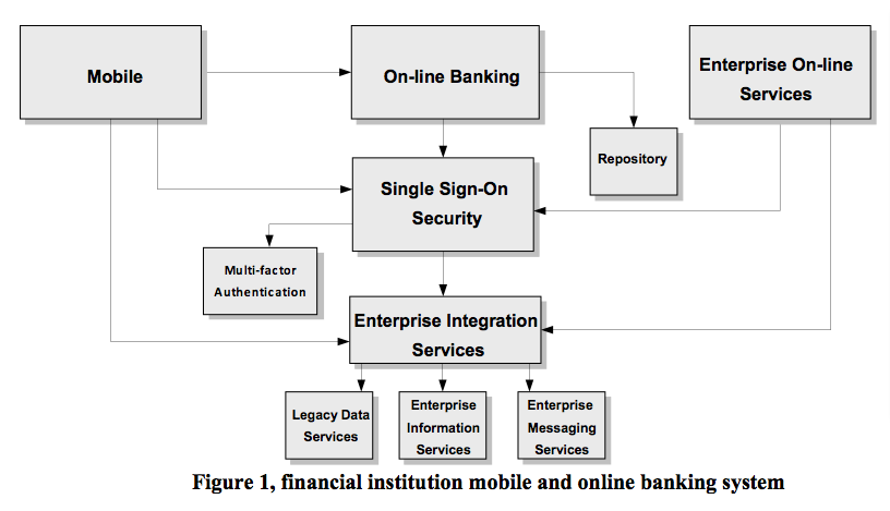 financial institution mobile online banking system