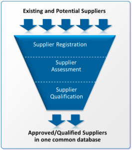 Existing and potential suppliers