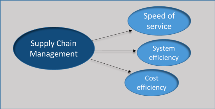 Supply chain management - cloud