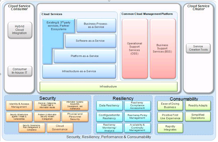 Cloud computing reference architecture ccra a blueprint for your security resiliency performance consumability malvernweather Images