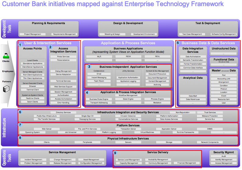The enterprise technology framework as applied to cloud enterprise technology framework malvernweather Choice Image