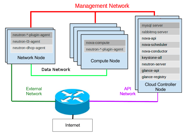 Basic architecture with OpenStack networking
