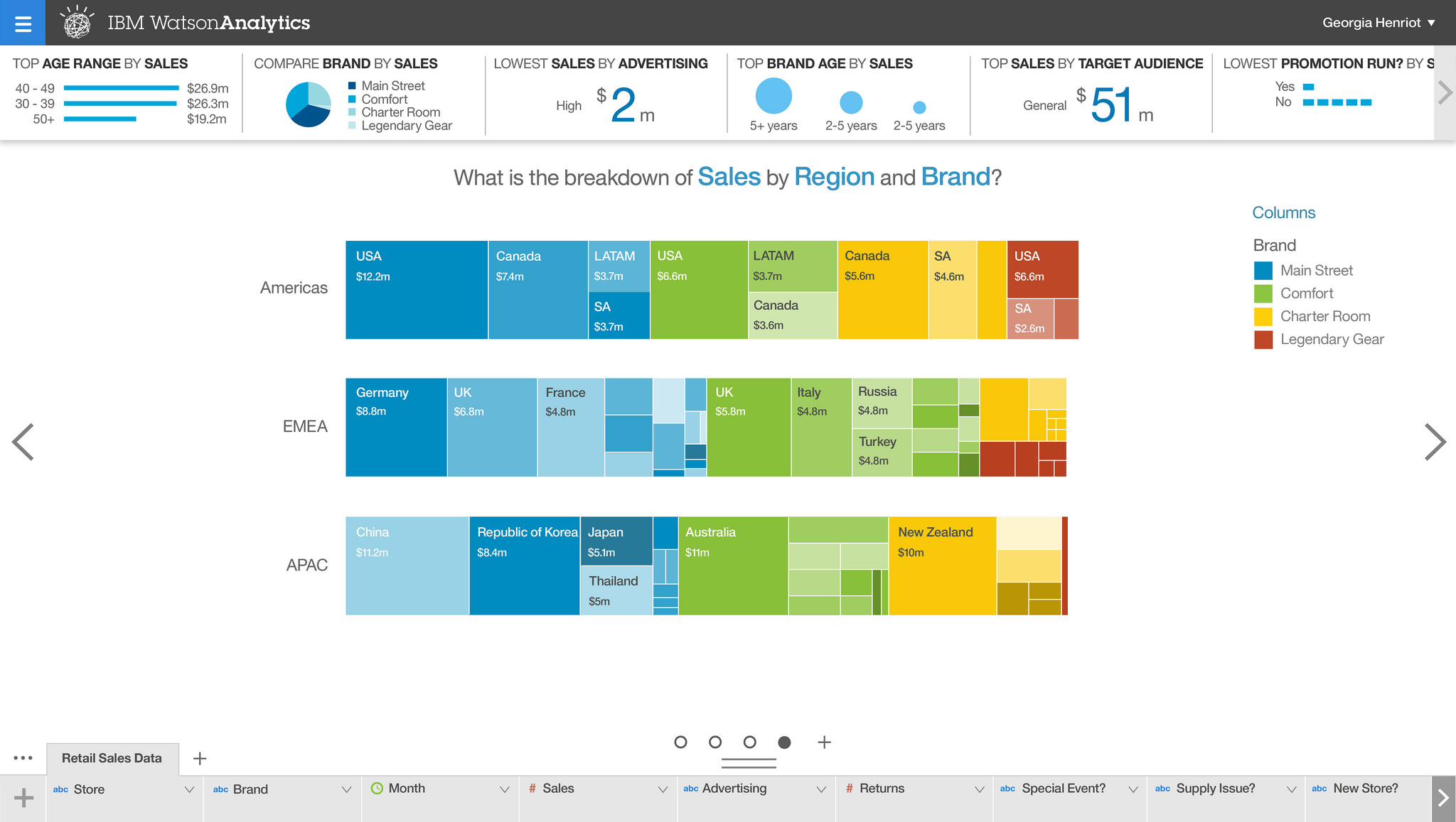 Watson Analytics On Ibm Cloud An Interview With Marcus