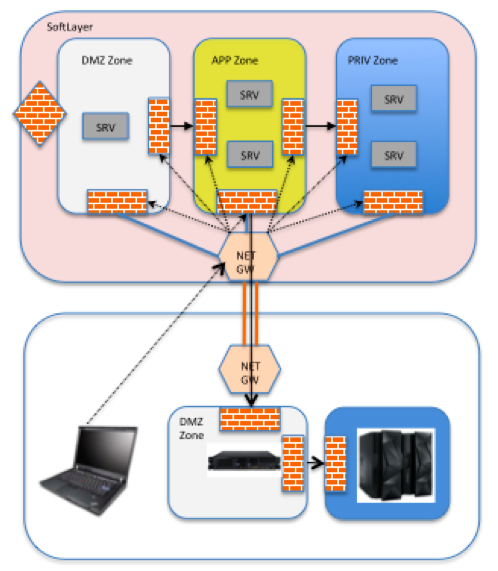 system z and softlayer security architecture blueprint
