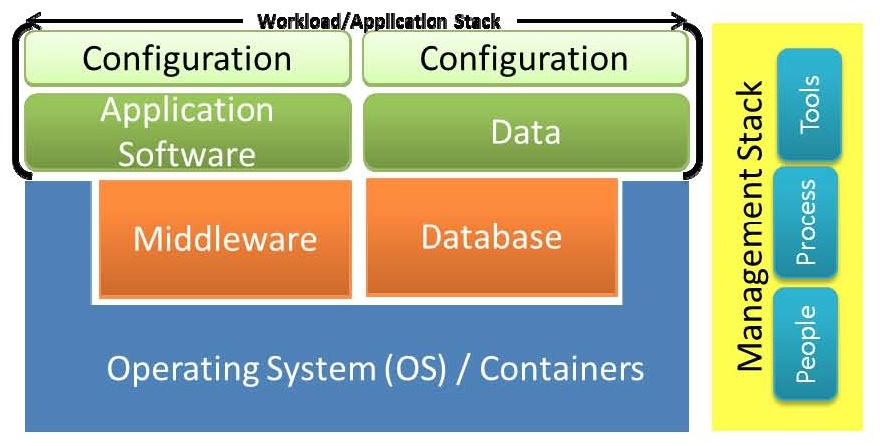 Workload-Application stack