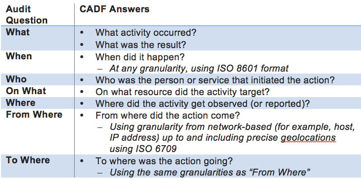 CADF Auditing Questions