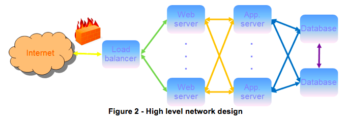 Software Defined Networking 2